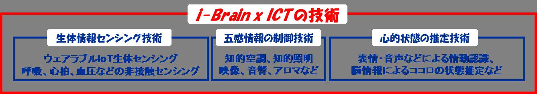 iBrain×ICTの技術