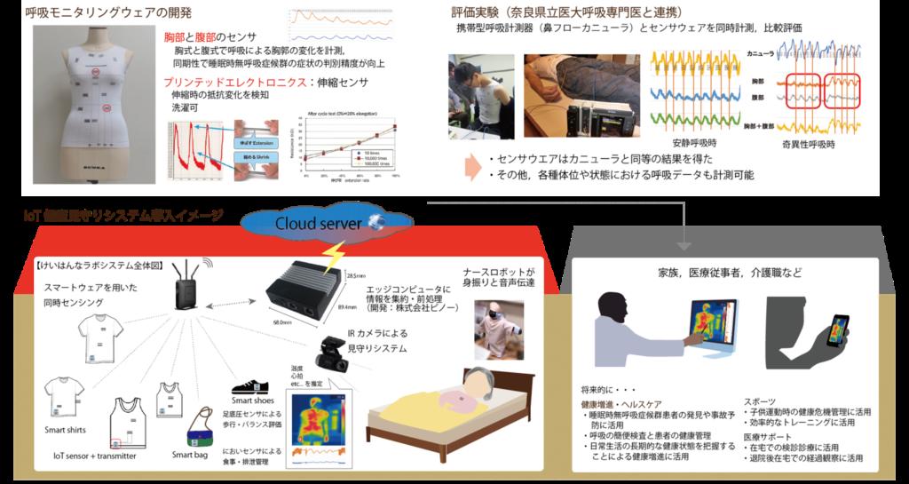 呼吸モニタリングウェアの開発 胸部と腹部のセンサ 胸式と腹式で呼吸による胸郭の変化を計測。 同期性で睡眠時無呼吸症候群の症状の判別精度が向上 プリンテッドエレクトロニクス:伸縮センサ 伸縮時の抵抗変化を検知 洗濯可 評価実験(奈良県立医大呼吸専門医と連携) 携帯型呼吸計測器(鼻フローカニューラ)とセンサウェアを同時計測, 比較評価 安静呼吸時 奇異性呼吸時 ・センサウェアはカニューラと同等の結果を得た ・その他, 各種体位や状態における呼吸データも計測可能 IoT健康見守りシステム導入イメージ けいはんなラボシステム全体図 スマートウェアを用いた同時センシング Smart shirts IoT sensor + transmiter Smart bag Smart shoes 足底圧センサによる歩行・バランス評価 においセンサによる食事・排泄管理 温度 心拍 etc...を推定 エッジコンピュータに情報を集約・前処理 (開発:株式会社ピノー) ナースロボットが身振りと音声伝達 ビッグデータからAIにより健康変化の兆候を発見, フィードバック 家族, 医療従事者, 介護職など 将来的に・・・ 健康増進・ヘルスケア ・睡眠時無呼吸症候群患者の発見や事故予防に活用 ・呼吸の簡便検査と患者の健康管理 ・日常生活の長期的な健康状態を把握することによる健康増進に活用 スポーツ ・子供運動時の健康危機管理に活用 ・効率的なトレーニングに活用 医療サポート ・在宅での検診診療に活用 ・退院後在宅での経過観察に活用 Cloud Server