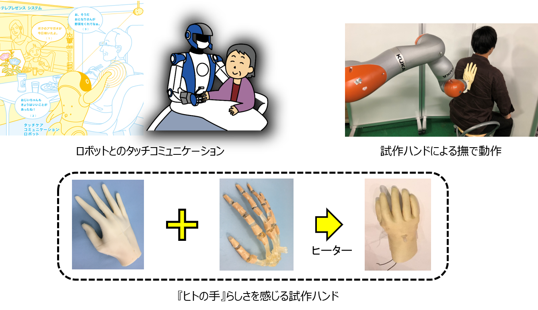ロボットとのタッチコミュニケーション 試作ハンドによる撫で動作 『ヒトの手』らしさを感じる試作ハンド ヒーター