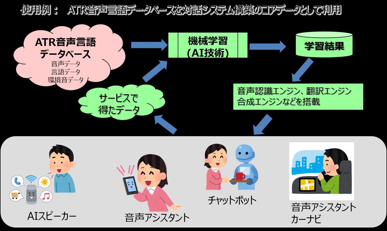 使用例: ATR音声言語データベースを対話システム構築のコアデータとして利用 ATR音声言語 データベース 音声データ 言語データ 環境音データ 機械学習 (AI技術) 学習結果 サービスで得たデータ 音声認識エンジン、翻訳エンジン 合成エンジンなどを搭載 AIスピーカー 音声アシスタント チャットボット 音声アシスタント カーナビ