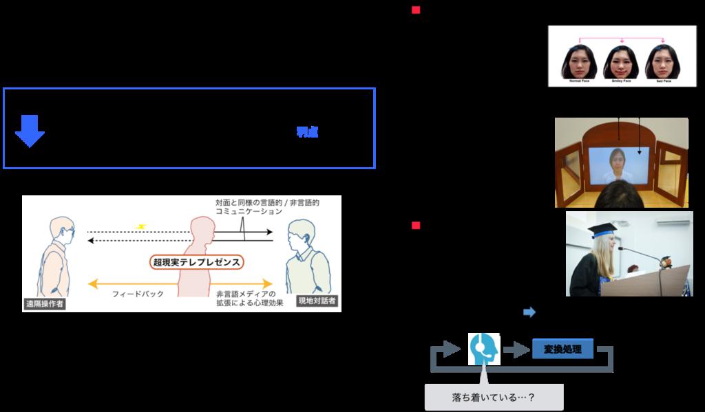 超現実テレプレゼンス (従来)いかに遠隔地の状況をそのまま伝えるか 情報にフィルタをかけられることこそが知的通信の利点 対面よりも豊かなコミュニケーションを実現できないか 遠隔操作者 超現実テレプレゼンス 対面と同様の言語的/非言語的コミュニケーション フィードバック 非言語メディアの拡張による心理効果 現地対話者 扇情的な鏡 映った人の顔を笑顔にしたり泣き顔にしたりと、表情を違って見せる電子的な鏡。 それを見た人は、笑った鏡ではポジティブ感情が増加するなど、情動が誘発される。 表情変形処理 カメラ画像入力 ディスプレイ入力 変換聴覚フィードバック 人前でのスピーチ,プレゼンテーションが緊張喚起 緊張時の声の特徴を音声変換で打ち消す 擬似的に安静状態の声を生成 緊張した時の声 変換処理 緊張していない時の声 落ち着いている・・・?