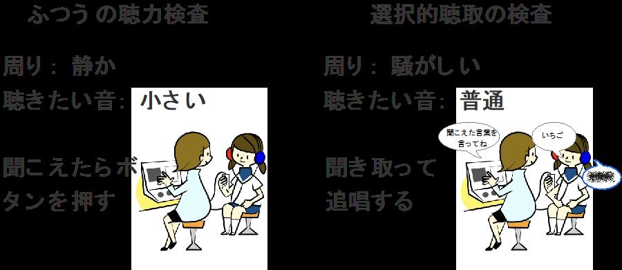 ふつうの聴力検査 周り:静か 聞きたい音:小さい 聞こえたらボタンを押す 選択的聴取の検査 周り:騒がしい 聞きたい音:普通 聞き取って追唱する