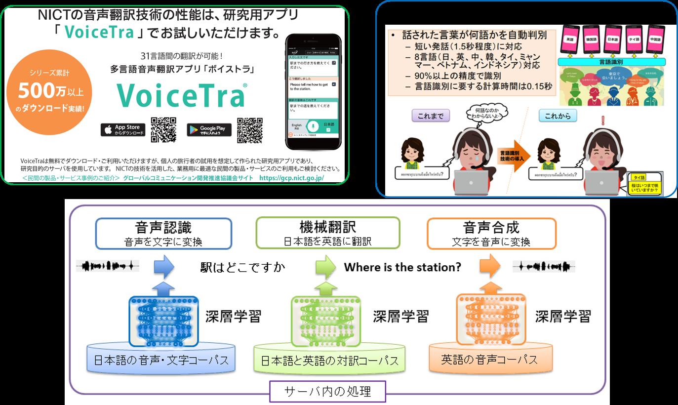 NICTの音声翻訳技術の性能は、研究用アプリ「VoiceTra」でお試しいただけます。 31言語間の翻訳が可能! 多言語音声翻訳アプリ「ボイストラ」 入力音声の言語識別技術 話された言語が何語かを自動判別 短い発話(1.5秒程度)に対応 8言語(日、英、中、韓、タイ、ミャンマー、ベトナム、インドネシア)対応 90%以上の精度で識別 言語識別に要する計算時間は0.15秒 音声認識 音声を文字に変換 機械翻訳 日本語を英語に翻訳 音声合成 文字を音声に変換 深層学習 日本語の音声・文字コーパス 日本語と英語の対訳コーパス 英語の音声コーパス サーバ内の処理